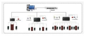 Access Control Installation diagram